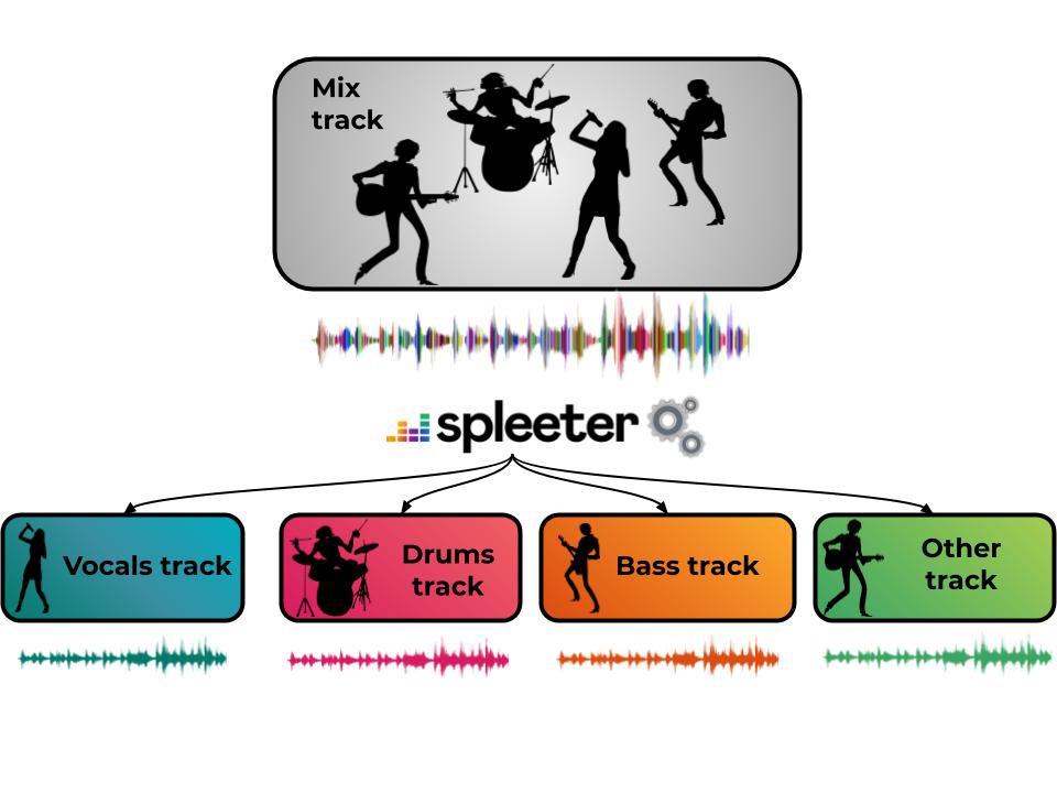 Spleeter schema explicatif